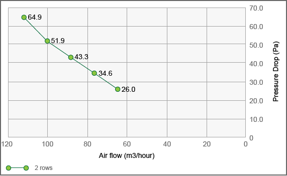 Fin Tube Heat Exchanger TG330