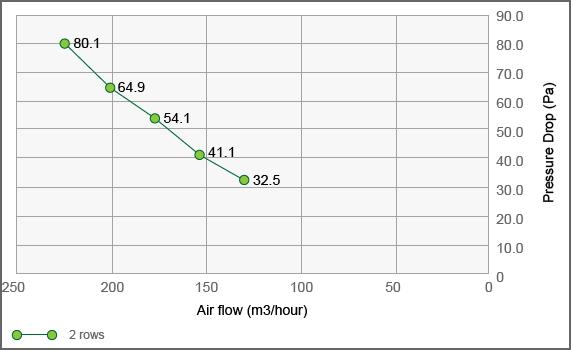 Fin Tube Heat Exchanger TG430