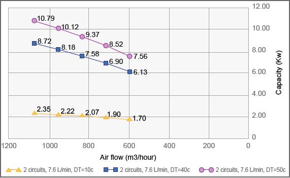 Fin Tube Heat Exchanger TG830